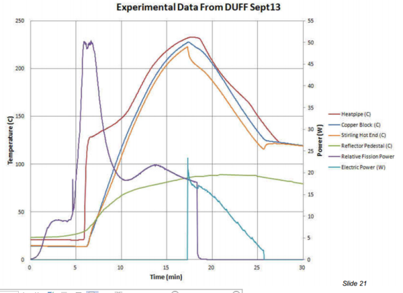 Experimental data 2 Sept 13 McClure 2013