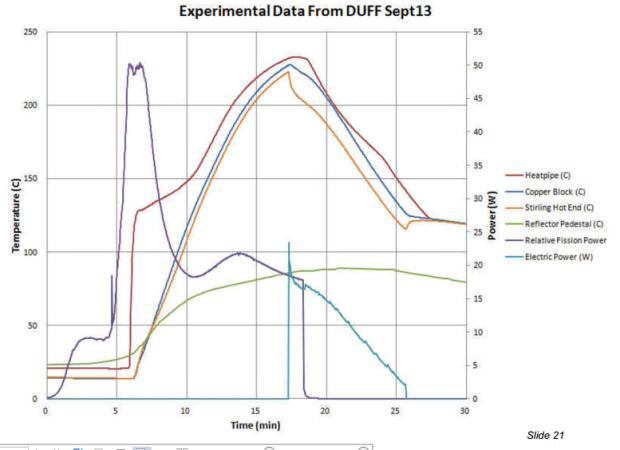 Experimental data 2 Sept 13 McClure 2013