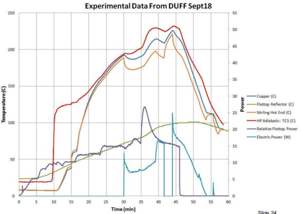 Experimental data 2 Sept 18 McClure 2013
