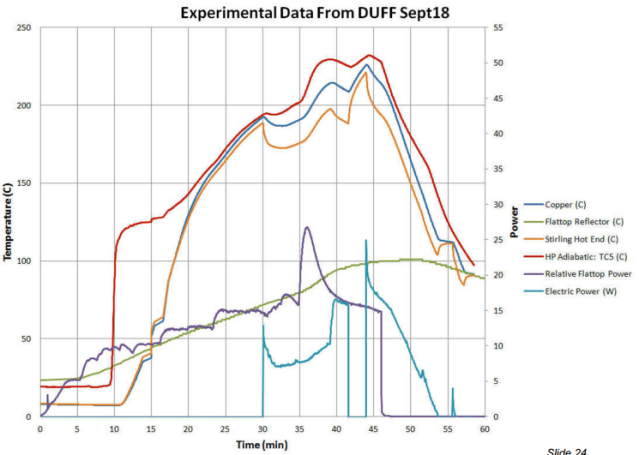 Experimental data 2 Sept 18 McClure 2013