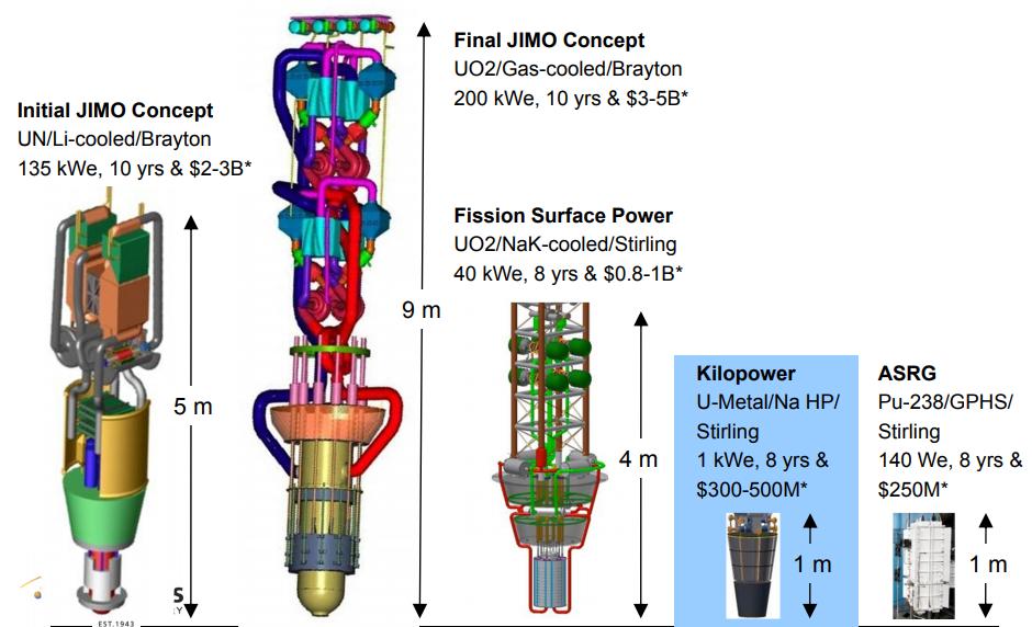 GCD Reactor Family