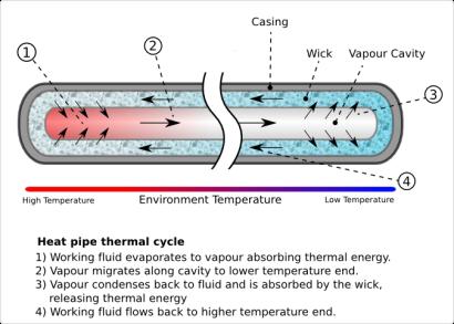 Heat_Pipe_Mechanism