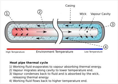 Heat_Pipe_Mechanism