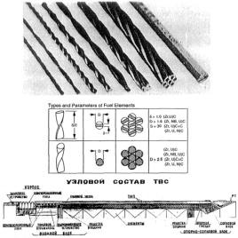 Russian Fuel Elements via Project Rho