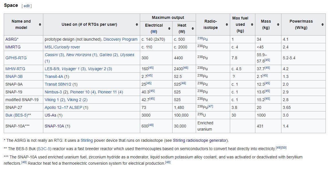 Wiki RTG table