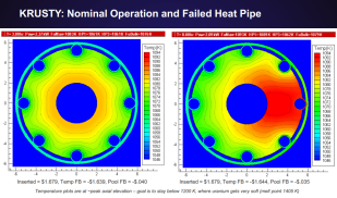 KRUSTY Heat Pipe Failure Simulation