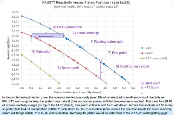 KRUSTY startup reactivity, Potson LANL