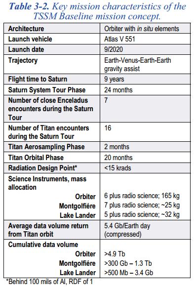 TSSM Mission Summary Timeline