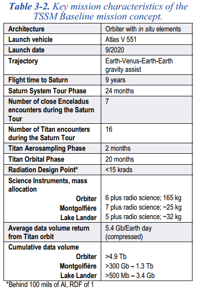 TSSM Mission Summary Timeline