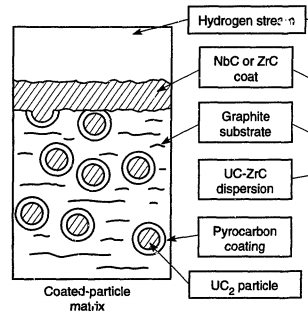 Coated Particle Diagram