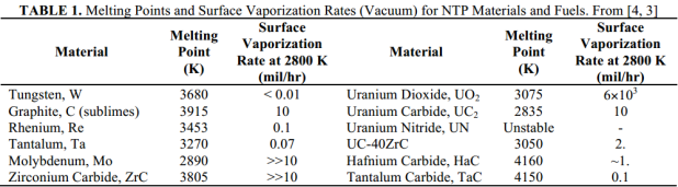 CERMET Material Melting and Vaporization Points, Stewart 2015