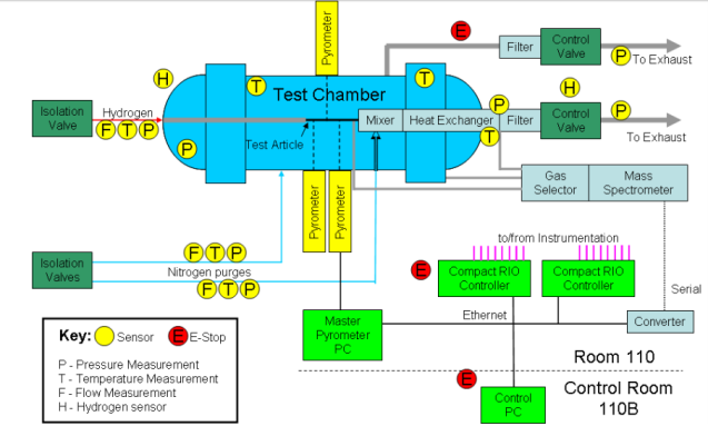Data acquisition diagram, Emrich 2009