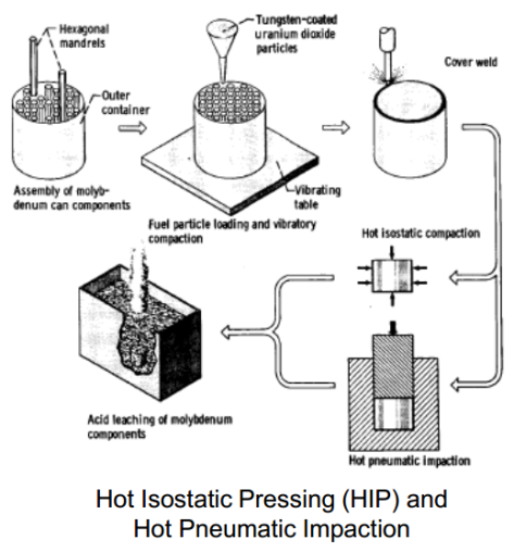 HIP process