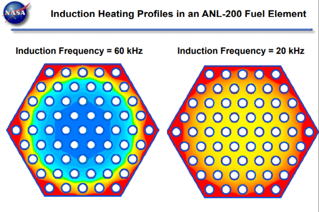 Induction Heating of ANL 200 FE