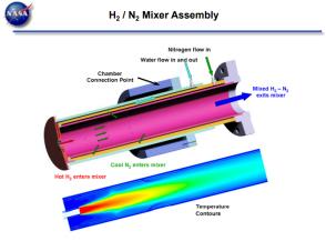 Thermal distribution model in gas mixer, image courtesy NASA