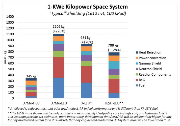 1 kWe LEU masses