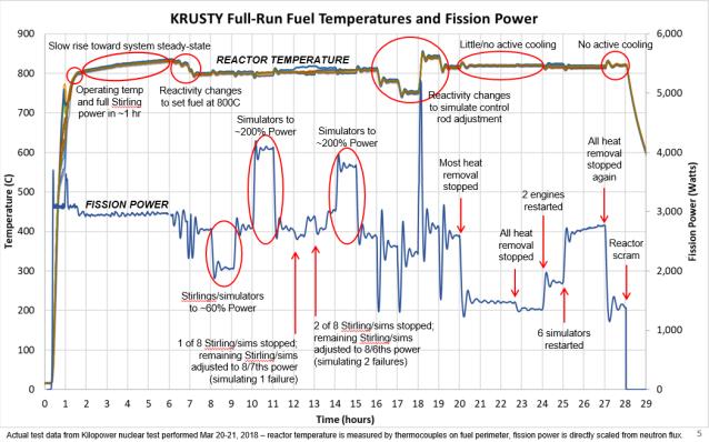 Full Power test Result Slide