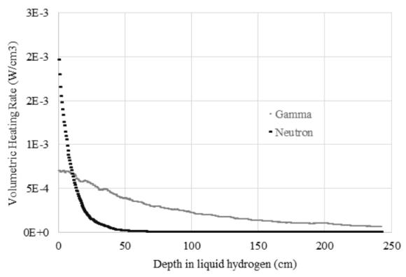 Gamma and Neutron Heating, Taylor et al 2015