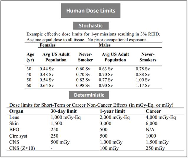 Human Dose Limits, Caffery et al