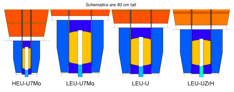 LEU Reactor Cutaways