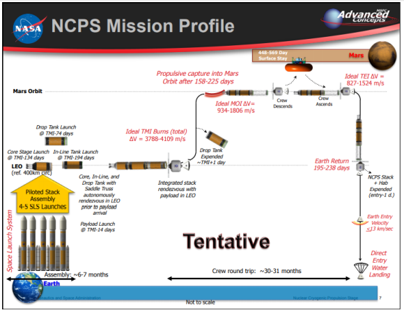 Mission Profile 2014