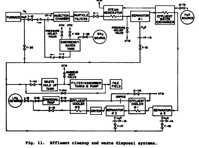 Effluent Cleanup System Flow Chart