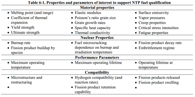 Fuel Properties and Parameters to Test