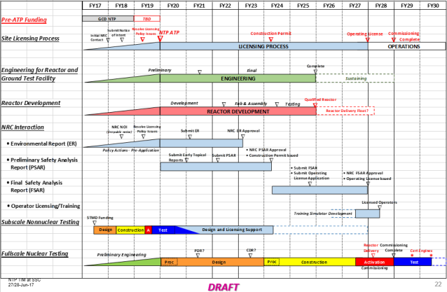 Notional schedule