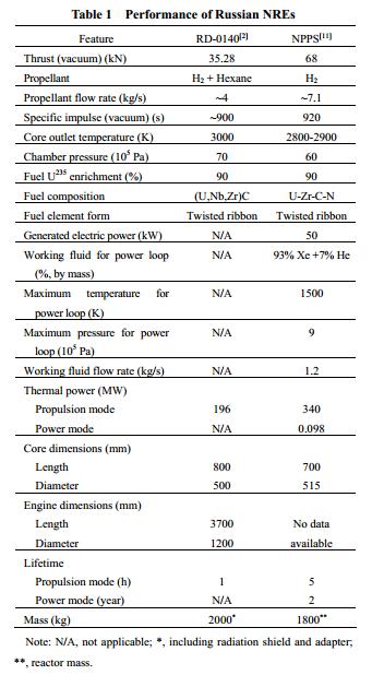 NRE Performance, Zukhov et al
