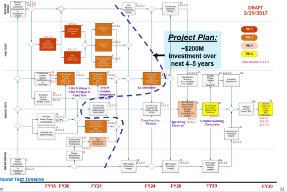 NTP draft tech demonstration draft timeline