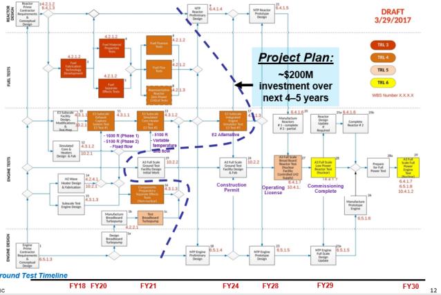 NTP draft tech demonstration draft timeline