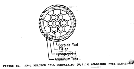 Reactor cell w carbide, Finseth