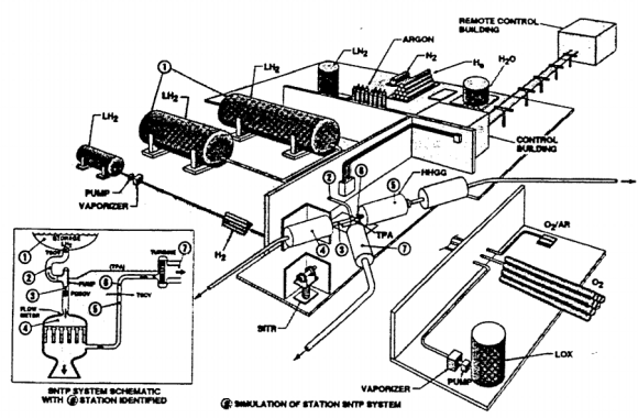 SNTP Test Facility