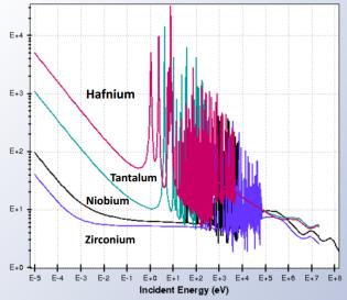 Ta Hf Nb and ZrC absorption data, NASA