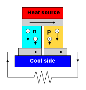 277px-Thermoelectric_Generator_Diagram