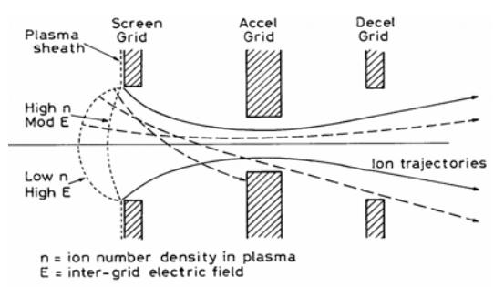 3 grid ion schematic