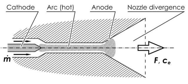 Arcjet diagram, Gabrielli