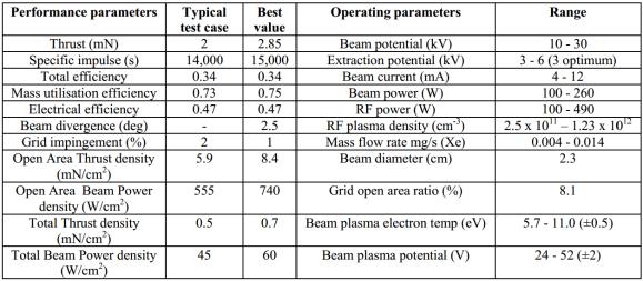 DS4G ESTEC Test Results
