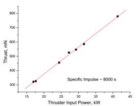 HiPEP Thrust vs power input