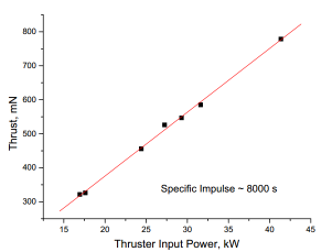 HiPEP Thrust vs power input