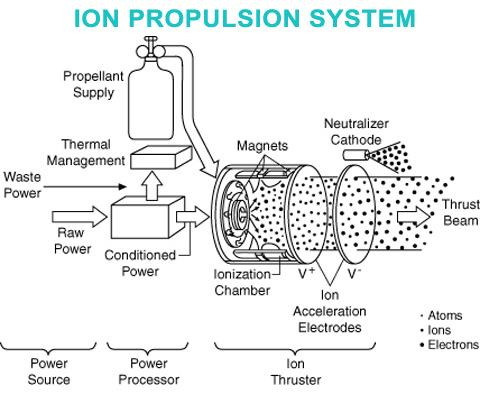 Ion drive scematic, NASA