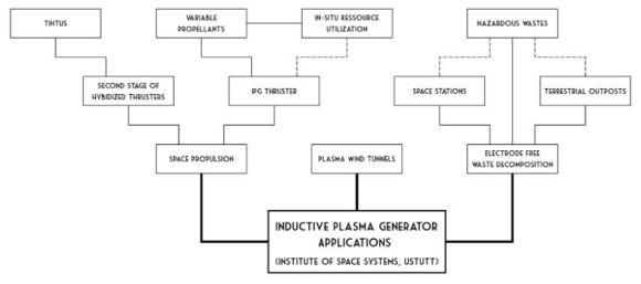 IPG tech tree
