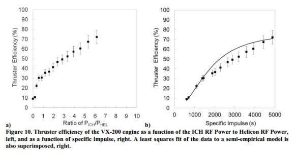Thrust Efficiency charts, Bering et al 2014