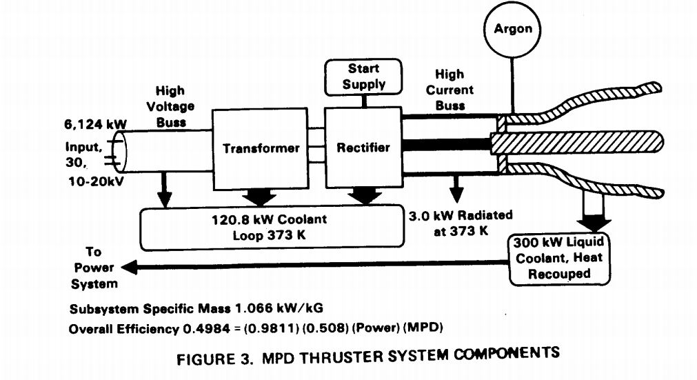 Thruster Components
