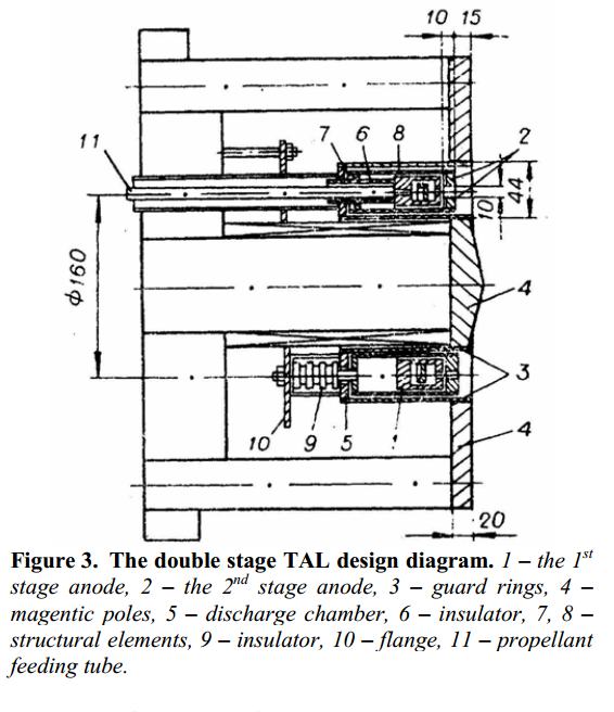 Two Stage TAL