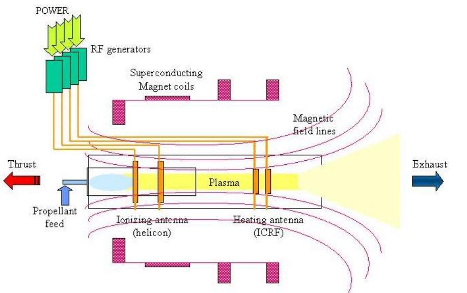 VASIMR Schematic Bering et al 2014