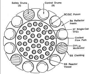 BES-5 core cross section
