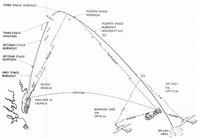 RFD1 Flight Path