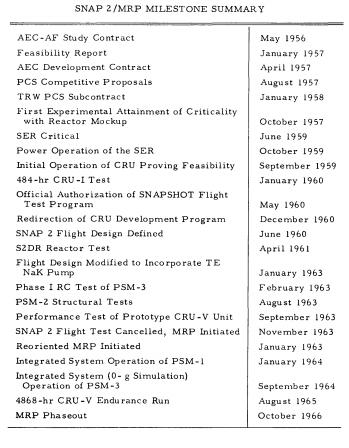S2 Program History Table