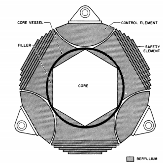 S2ER Cross Section